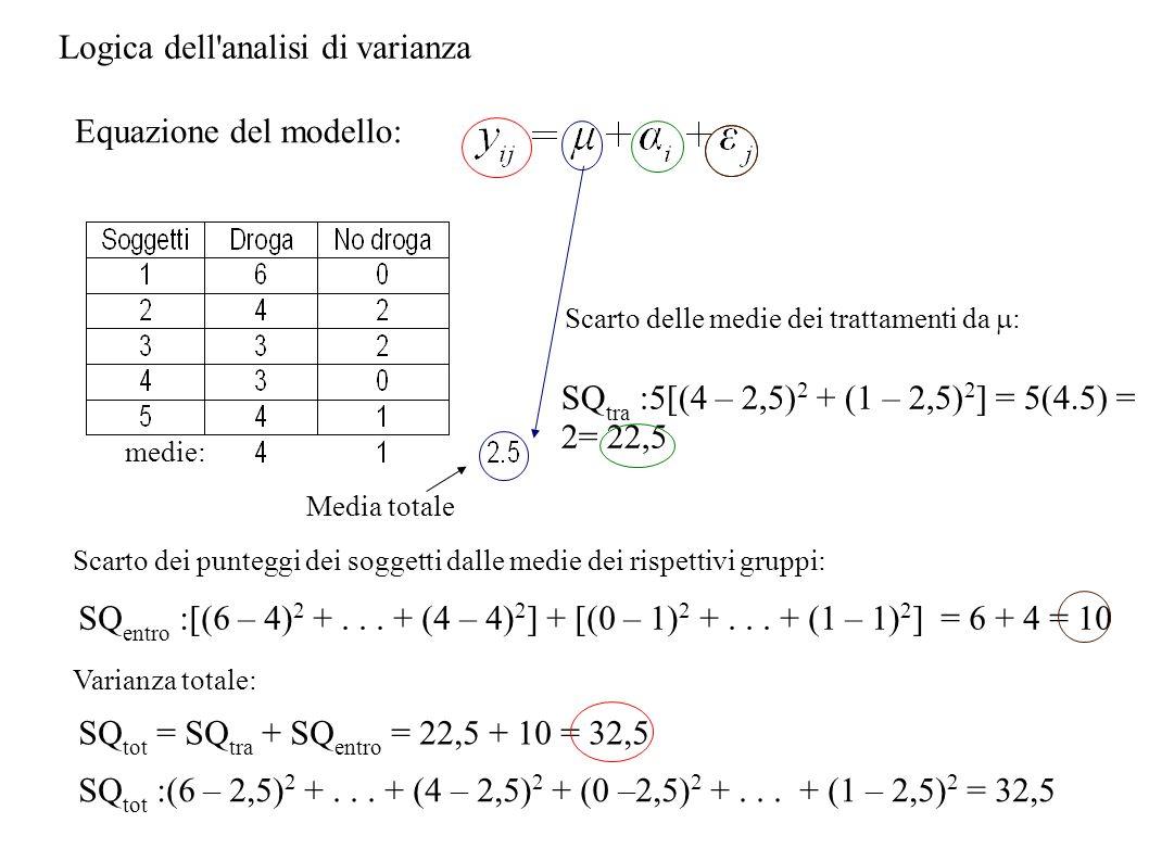 Logica dell'analisi di varianza Equazione del modello: medie: Media totale Scarto delle medie dei trattamenti da : SQ tra :5[(4 – 2,5) 2 + (1 – 2,5) 2