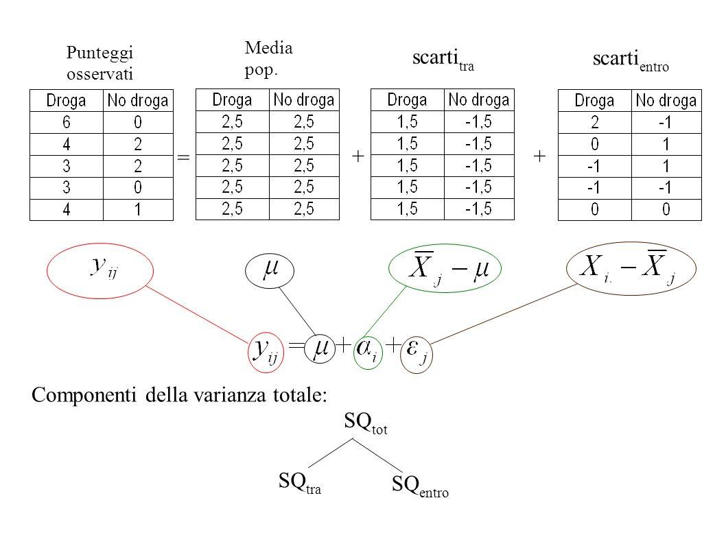 + = Punteggi osservati scarti tra scarti entro SQ tot SQ tra SQ entro Componenti della varianza totale: + Media pop.