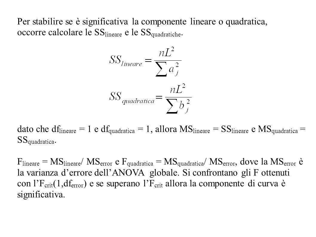 Per stabilire se è significativa la componente lineare o quadratica, occorre calcolare le SS lineare e le SS quadratiche. dato che df lineare = 1 e df