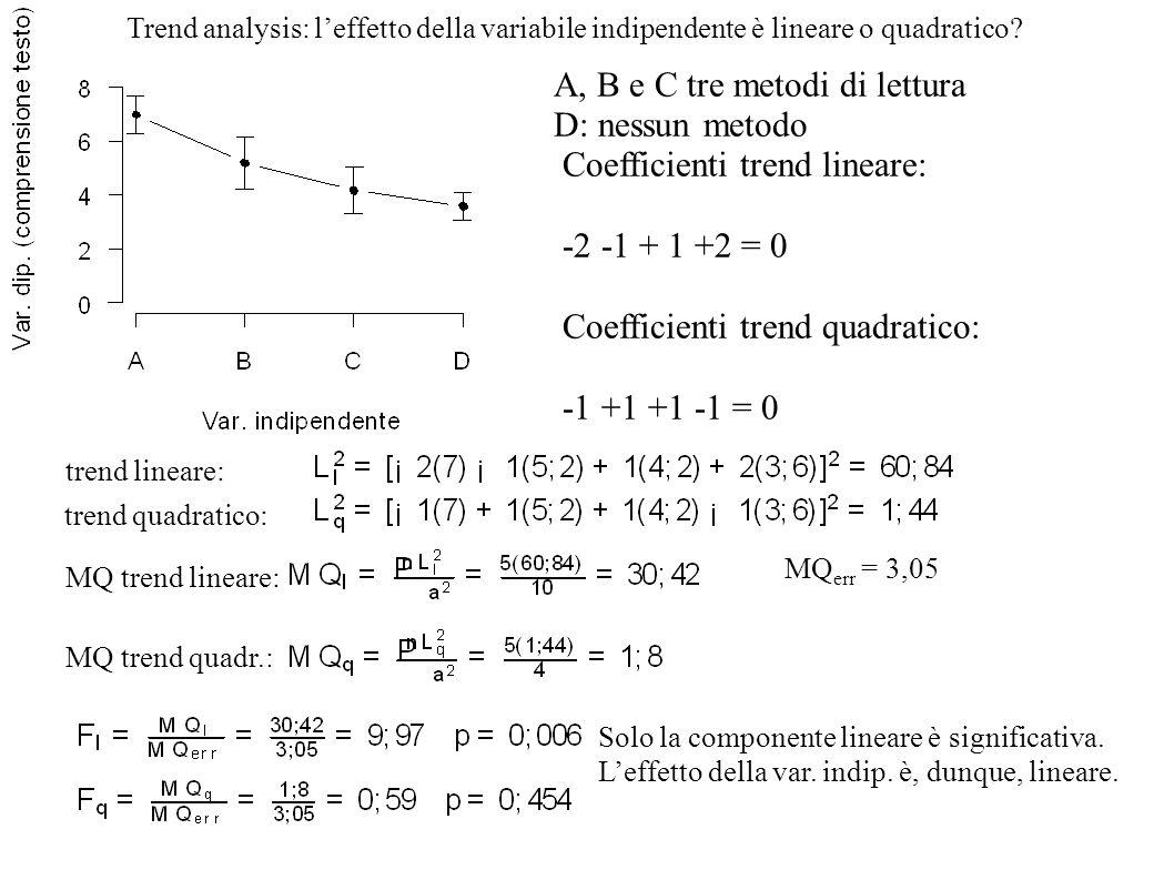 A, B e C tre metodi di lettura D: nessun metodo Trend analysis: leffetto della variabile indipendente è lineare o quadratico? Coefficienti trend linea