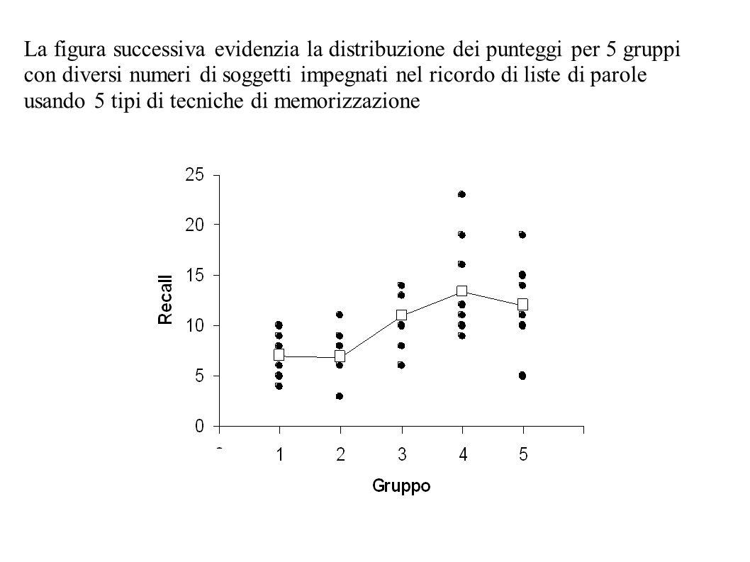 La figura successiva evidenzia la distribuzione dei punteggi per 5 gruppi con diversi numeri di soggetti impegnati nel ricordo di liste di parole usan