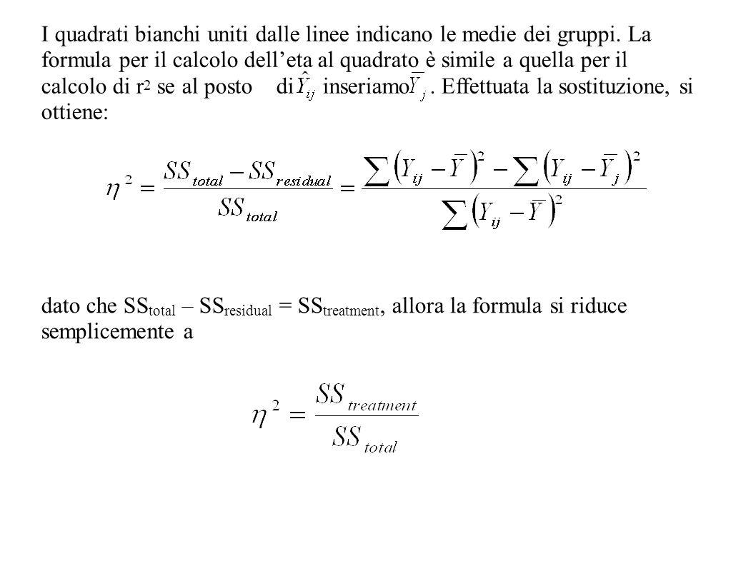 I quadrati bianchi uniti dalle linee indicano le medie dei gruppi. La formula per il calcolo delleta al quadrato è simile a quella per il calcolo di r