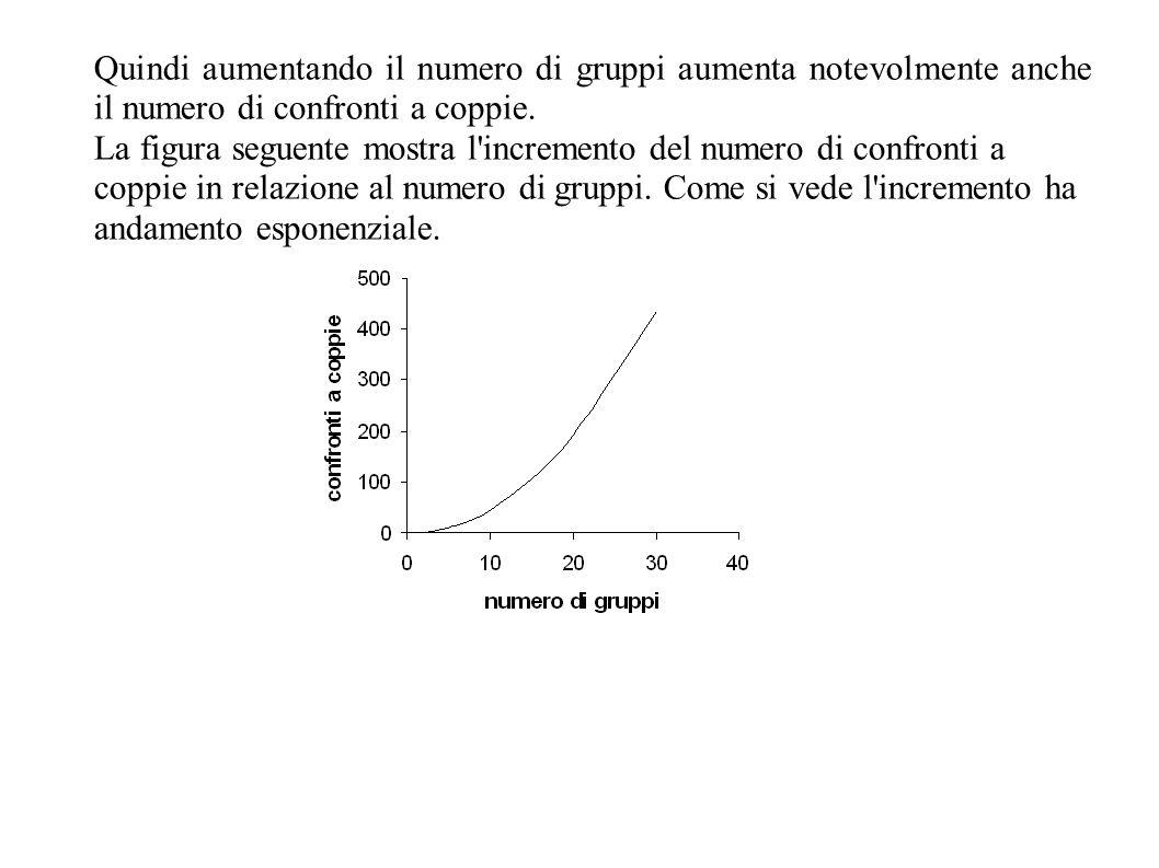 Quindi aumentando il numero di gruppi aumenta notevolmente anche il numero di confronti a coppie. La figura seguente mostra l'incremento del numero di