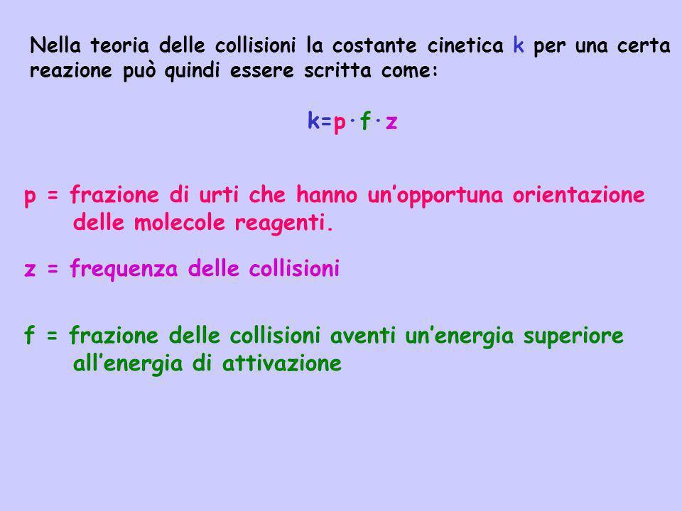 Nella teoria delle collisioni la costante cinetica k per una certa reazione può quindi essere scritta come: k=p·f·z p = frazione di urti che hanno uno