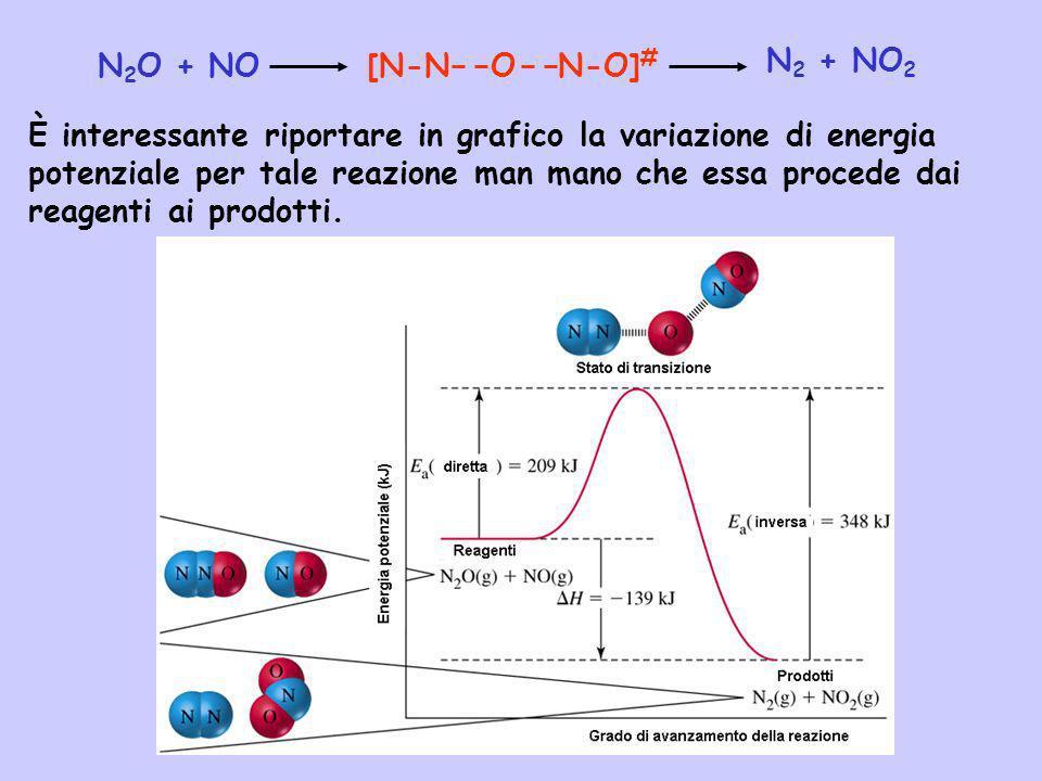 N 2 O + NO N 2 + NO 2 [N-N O N-O] # È interessante riportare in grafico la variazione di energia potenziale per tale reazione man mano che essa proced