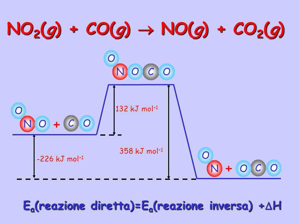 NO 2 (g) + CO(g) NO(g) + CO 2 (g) -226 kJ mol -1 132 kJ mol -1 358 kJ mol -1 N O CO + O N O CO O N O CO + O E a (reazione diretta)=E a (reazione inver