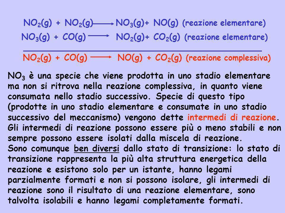 NO 2 (g) + NO 2 (g) NO 3 (g)+ NO(g) (reazione elementare) NO 3 (g) + CO(g) NO 2 (g)+ CO 2 (g) (reazione elementare) __________________________________