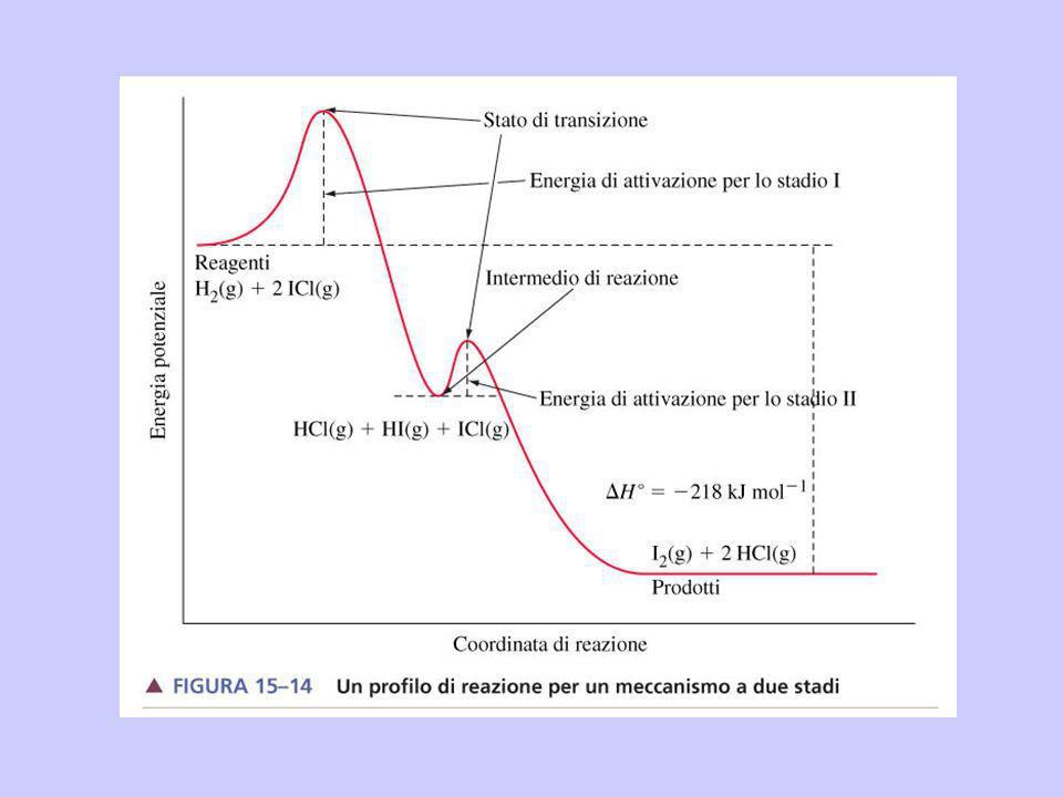 Per una reazione elementare chiamiamo molecolarità il numero di molecole di reagenti coinvolte.