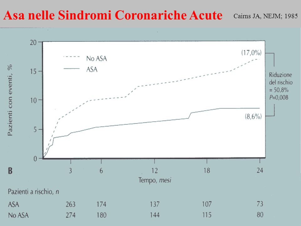 Asa nelle Sindromi Coronariche Acute Cairns JA, NEJM; 1985