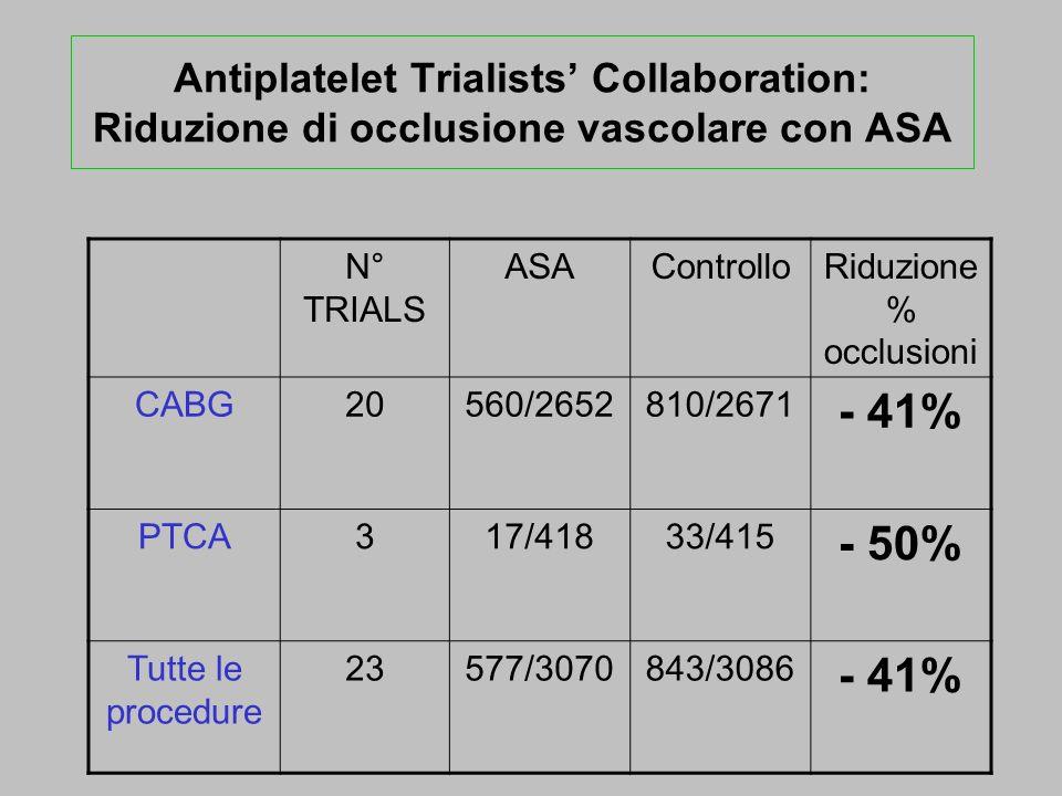 Antiplatelet Trialists Collaboration: Riduzione di occlusione vascolare con ASA N° TRIALS ASAControlloRiduzione % occlusioni CABG20560/2652810/2671 -