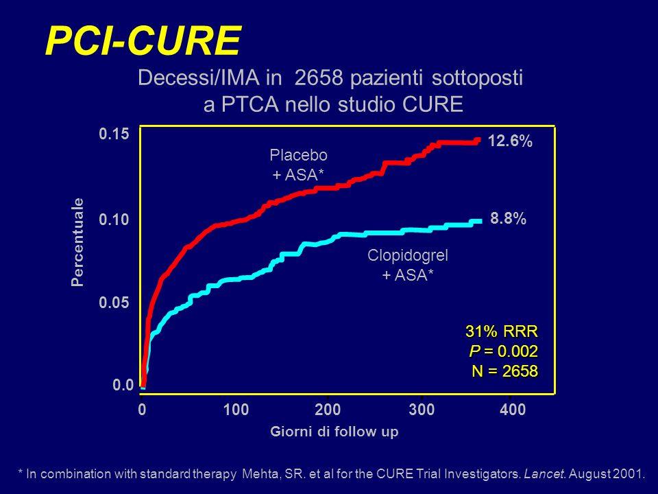 0.15 0.10 0.05 0.0 0100200300400 Giorni di follow up 12.6% 8.8% 31% RRR P = 0.002 N = 2658 Clopidogrel + ASA* Placebo + ASA* Percentuale * In combinat