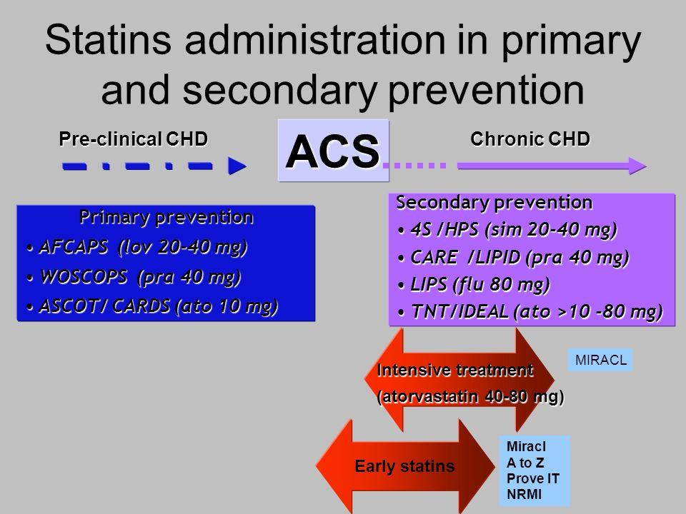 ACS Primary prevention AFCAPS (lov 20-40 mg)AFCAPS (lov 20-40 mg) WOSCOPS (pra 40 mg)WOSCOPS (pra 40 mg) ASCOT/ CARDS (ato 10 mg)ASCOT/ CARDS (ato 10