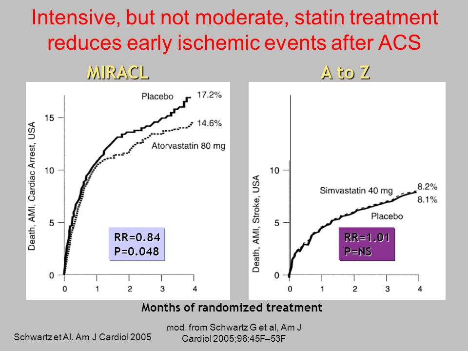 mod. from Schwartz G et al, Am J Cardiol 2005;96:45F–53F Intensive, but not moderate, statin treatment reduces early ischemic events after ACS Months