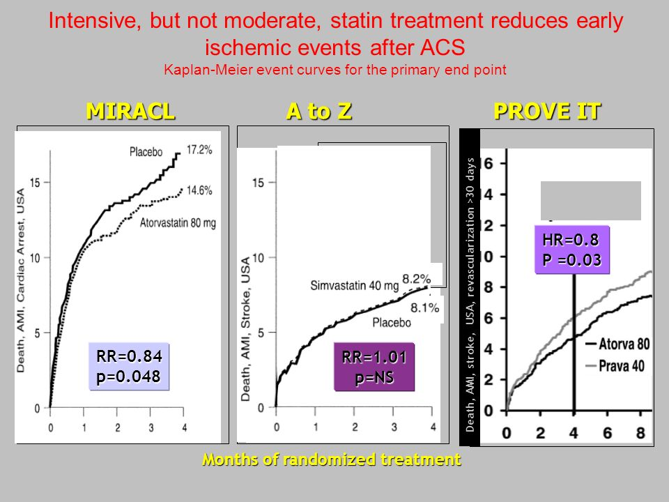 Intensive, but not moderate, statin treatment reduces early ischemic events after ACS Kaplan-Meier event curves for the primary end pointRR=0.84p=0.04