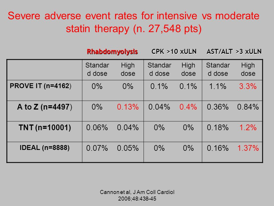 Cannon et al, J Am Coll Cardiol 2006;48:438-45 Severe adverse event rates for intensive vs moderate statin therapy (n. 27,548 pts) Standar d dose High