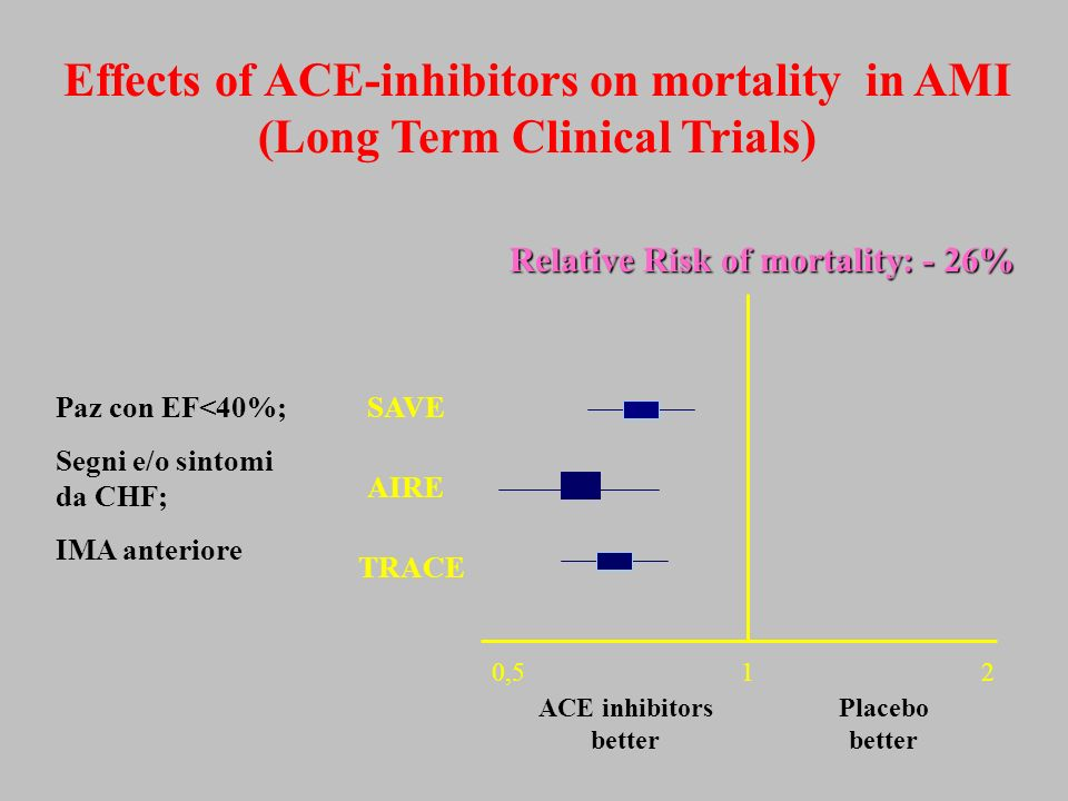 Effects of ACE-inhibitors on mortality in AMI (Long Term Clinical Trials) 210,5 AIRE TRACE SAVE ACE inhibitors better Placebo better Relative Risk of