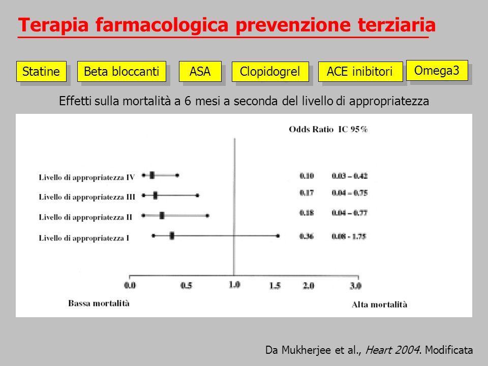 Terapia farmacologica prevenzione terziaria Da Mukherjee et al., Heart 2004. Modificata ACE inibitori Beta bloccanti ASA Clopidogrel Statine Omega3 Ef