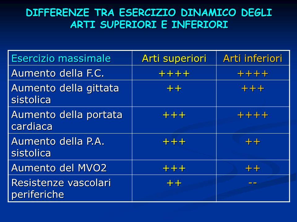 DIFFERENZE TRA ESERCIZIO DINAMICO DEGLI ARTI SUPERIORI E INFERIORI Esercizio massimale Arti superiori Arti inferiori Aumento della F.C.