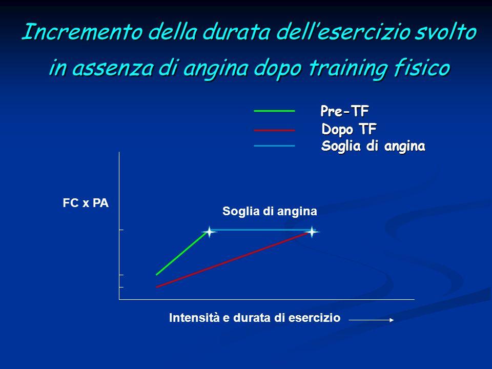 Incremento della durata dellesercizio svolto in assenza di angina dopo training fisico Soglia di angina Intensità e durata di esercizio Pre-TF Pre-TF Dopo TF Dopo TF Soglia di angina Soglia di angina FC x PA