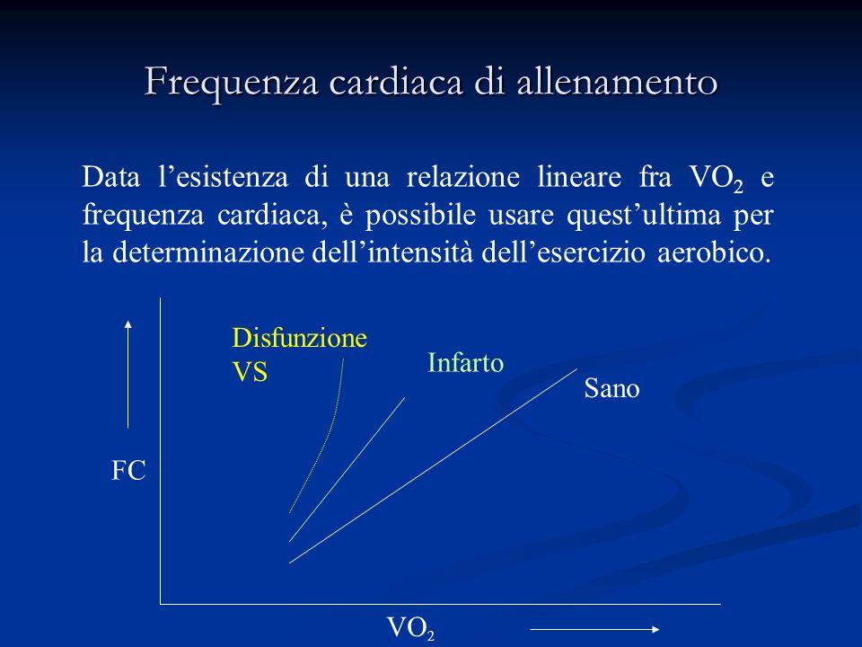 Frequenza cardiaca di allenamento FC VO 2 Sano Infarto Disfunzione VS Data lesistenza di una relazione lineare fra VO 2 e frequenza cardiaca, è possibile usare questultima per la determinazione dellintensità dellesercizio aerobico.