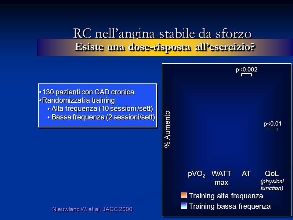 RC nellangina stabile da sforzo Esiste una dose-risposta allesercizio.