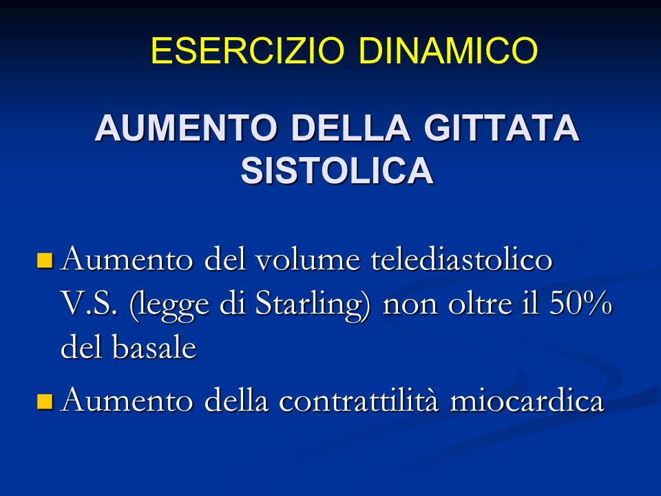 AUMENTO DELLA GITTATA SISTOLICA Aumento del volume telediastolico V.S.