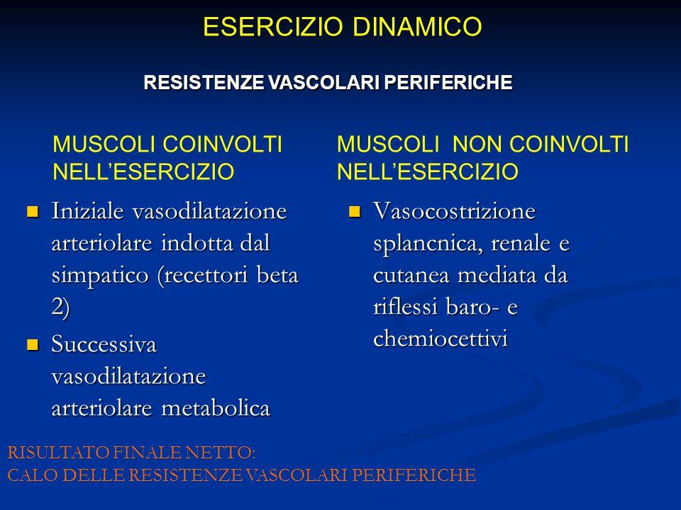Iniziale vasodilatazione arteriolare indotta dal simpatico (recettori beta 2) Iniziale vasodilatazione arteriolare indotta dal simpatico (recettori beta 2) Successiva vasodilatazione arteriolare metabolica Successiva vasodilatazione arteriolare metabolica Vasocostrizione splancnica, renale e cutanea mediata da riflessi baro- e chemiocettivi MUSCOLI COINVOLTI NELLESERCIZIO MUSCOLI NON COINVOLTI NELLESERCIZIO RISULTATO FINALE NETTO: CALO DELLE RESISTENZE VASCOLARI PERIFERICHE ESERCIZIO DINAMICO RESISTENZE VASCOLARI PERIFERICHE