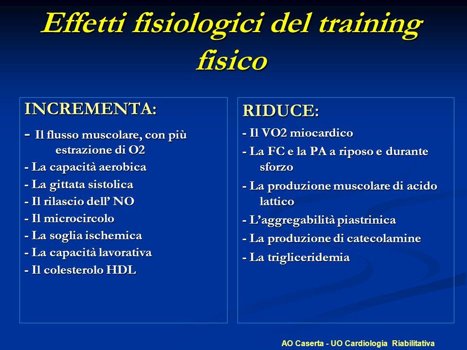 Effetti fisiologici del training fisico INCREMENTA: - Il flusso muscolare, con più estrazione di O2 - La capacità aerobica - La gittata sistolica - Il rilascio dell NO - Il microcircolo - La soglia ischemica - La capacità lavorativa - Il colesterolo HDL RIDUCE: - Il VO2 miocardico - La FC e la PA a riposo e durante sforzo - La produzione muscolare di acido lattico - Laggregabilità piastrinica - La produzione di catecolamine - La trigliceridemia AO Caserta - UO Cardiologia Riabilitativa