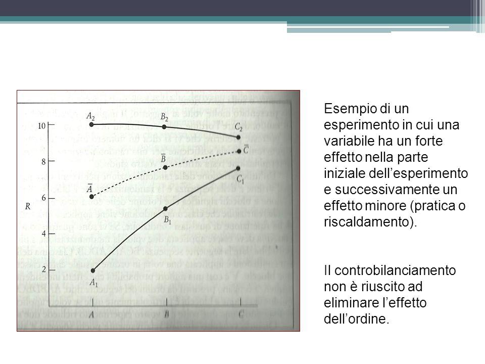 Esempio di un esperimento in cui una variabile ha un forte effetto nella parte iniziale dellesperimento e successivamente un effetto minore (pratica o