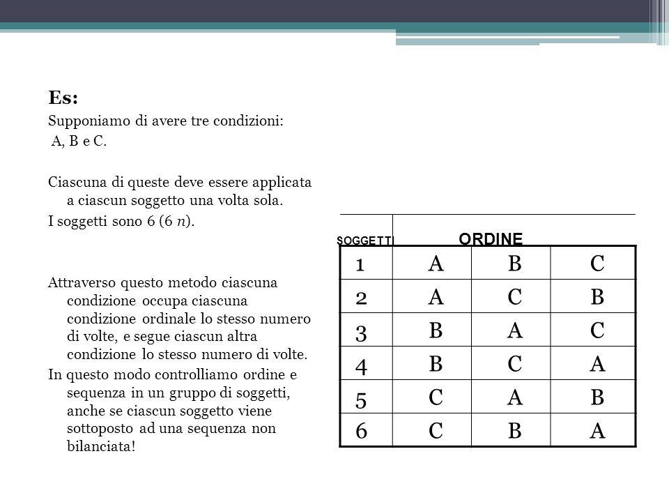 Es: Supponiamo di avere tre condizioni: A, B e C. Ciascuna di queste deve essere applicata a ciascun soggetto una volta sola. I soggetti sono 6 (6 n).