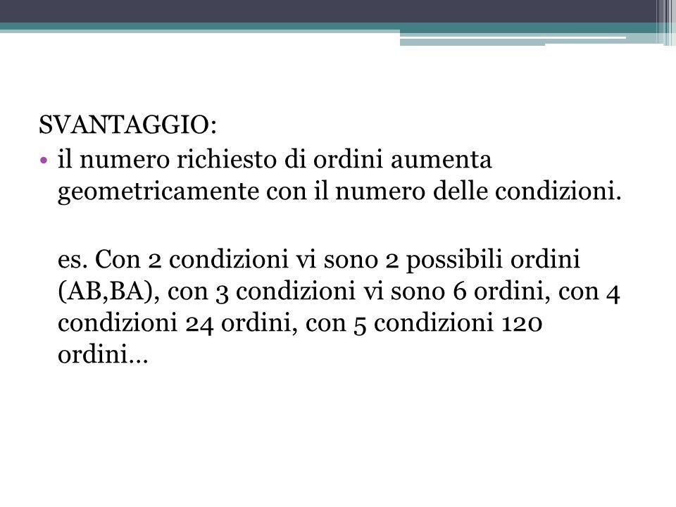 SVANTAGGIO: il numero richiesto di ordini aumenta geometricamente con il numero delle condizioni. es. Con 2 condizioni vi sono 2 possibili ordini (AB,