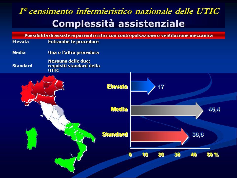 Elevata 17 Media 46,4 Standard 36,6 Elevata 17 Media 46,4 Standard 36,6 0 10 20 30 40 50 % I° censimento infermieristico nazionale delle UTIC Compless