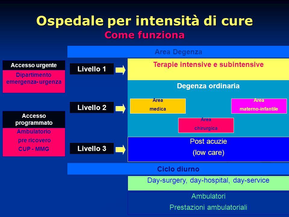 Ospedale per intensità di cure Come funziona Area Degenza Livello 1 Terapie intensive e subintensive Livello 2 Degenza ordinaria Area materno-infantil