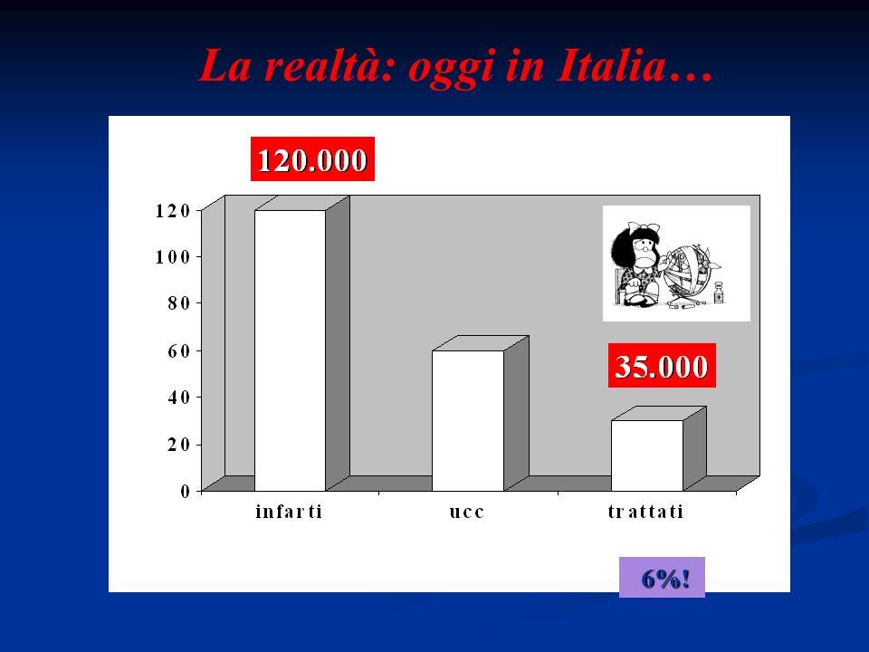 6%! 6%! La realtà: oggi in Italia…