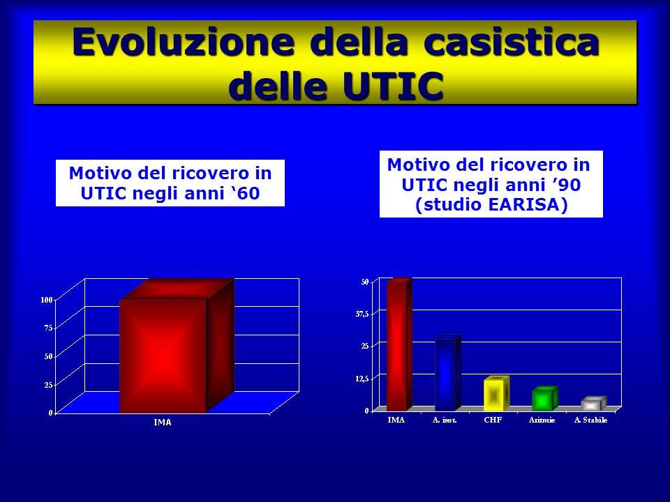 Evoluzione della casistica delle UTIC Motivo del ricovero in UTIC negli anni 60 Motivo del ricovero in UTIC negli anni 90 (studio EARISA)