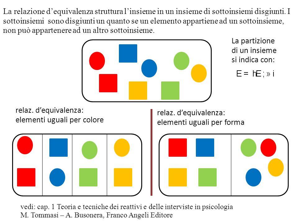 La relazione dequivalenza struttura linsieme in un insieme di sottoinsiemi disgiunti. I sottoinsiemi sono disgiunti un quanto se un elemento appartien