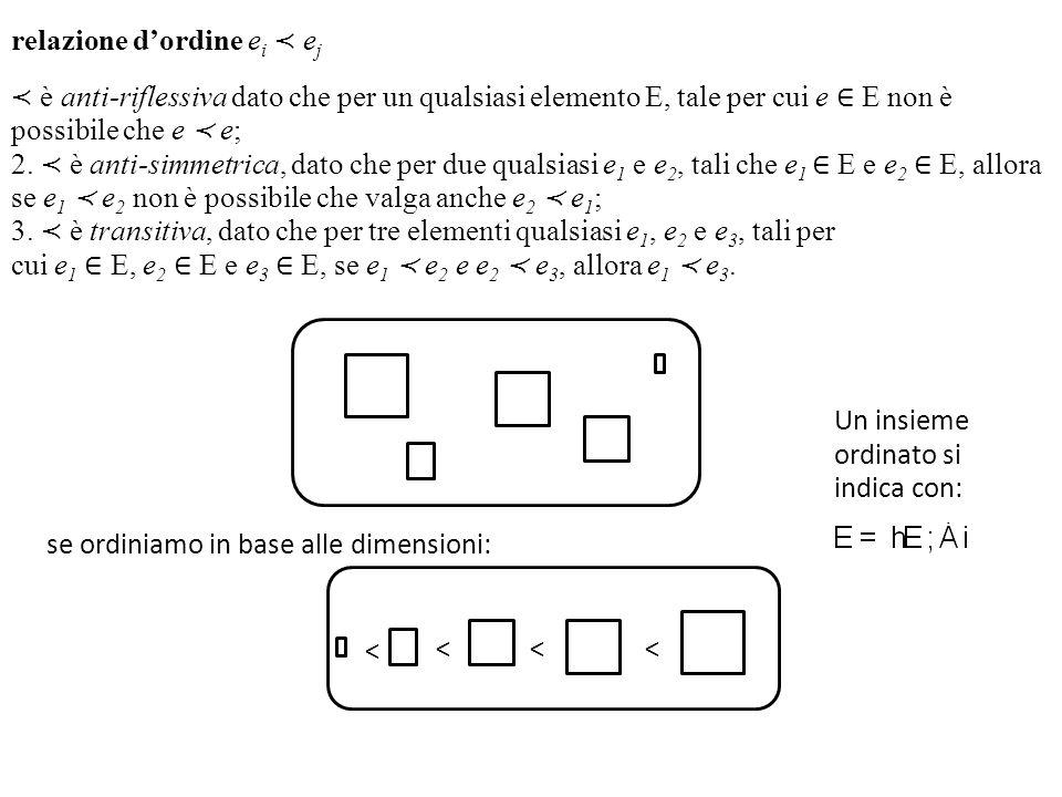 relazione dordine e i e j è anti-riflessiva dato che per un qualsiasi elemento E, tale per cui e E non è possibile che e e; 2. è anti-simmetrica, dato