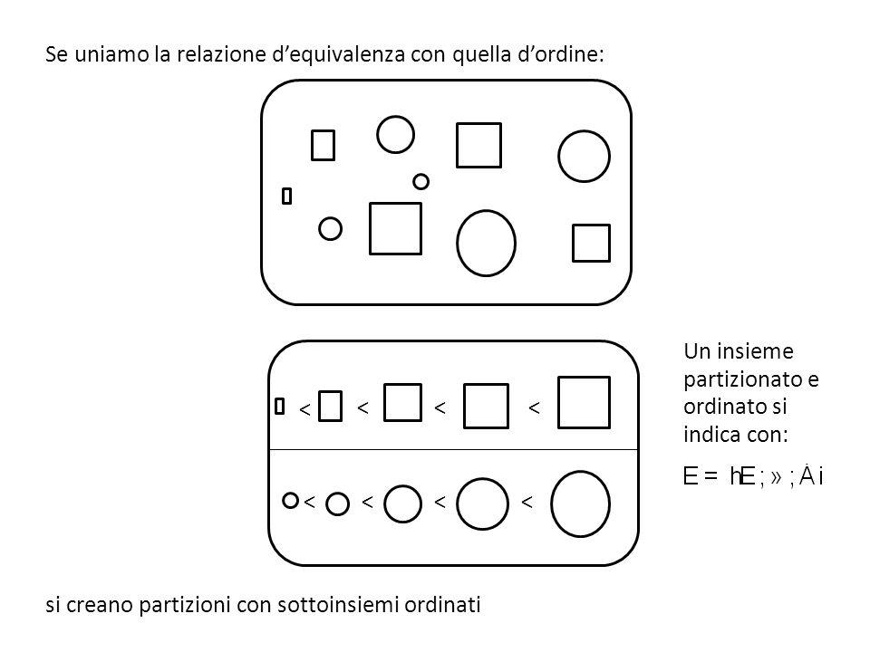 Se uniamo la relazione dequivalenza con quella dordine: si creano partizioni con sottoinsiemi ordinati < <<< <<<< Un insieme partizionato e ordinato s