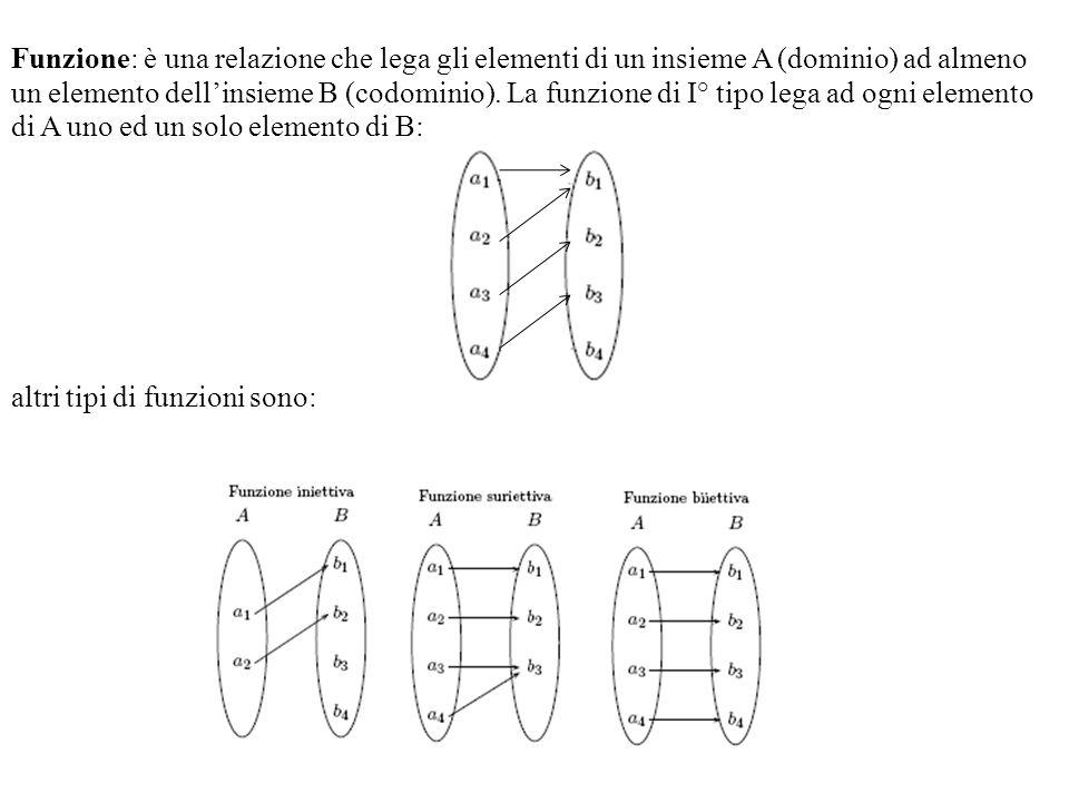 Funzione: è una relazione che lega gli elementi di un insieme A (dominio) ad almeno un elemento dellinsieme B (codominio). La funzione di I° tipo lega