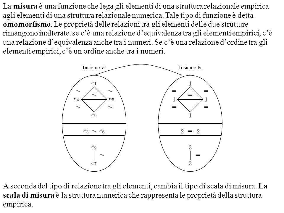 La misura è una funzione che lega gli elementi di una struttura relazionale empirica agli elementi di una struttura relazionale numerica. Tale tipo di