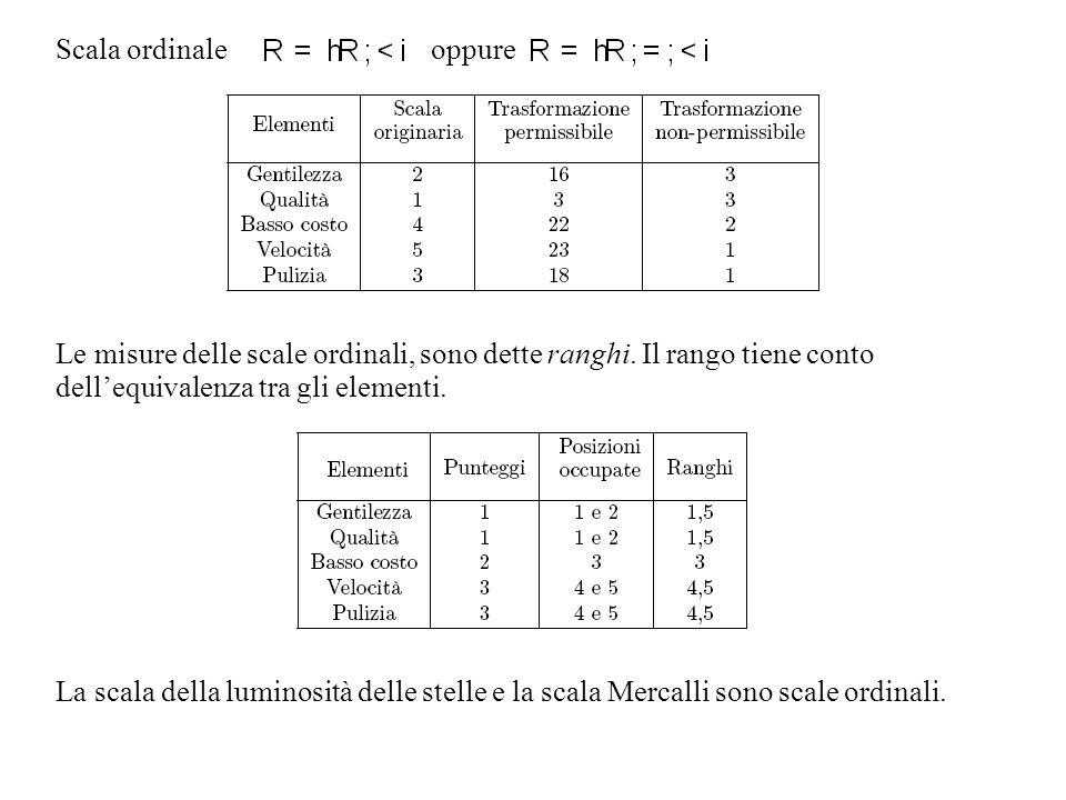 Scala ordinale oppure Le misure delle scale ordinali, sono dette ranghi. Il rango tiene conto dellequivalenza tra gli elementi. La scala della luminos