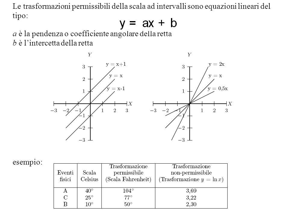 Le trasformazioni permissibili della scala ad intervalli sono equazioni lineari del tipo: a è la pendenza o coefficiente angolare della retta b è lint