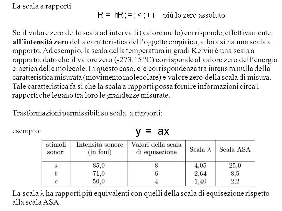 La scala a rapporti più lo zero assoluto Se il valore zero della scala ad intervalli (valore nullo) corrisponde, effettivamente, allintensità zero del
