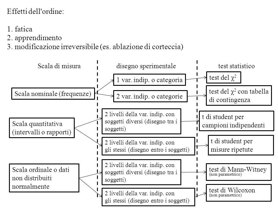 Effetti dell'ordine: 1. fatica 2. apprendimento 3. modificazione irreversibile (es. ablazione di corteccia) Scala di misura Scala nominale (frequenze)