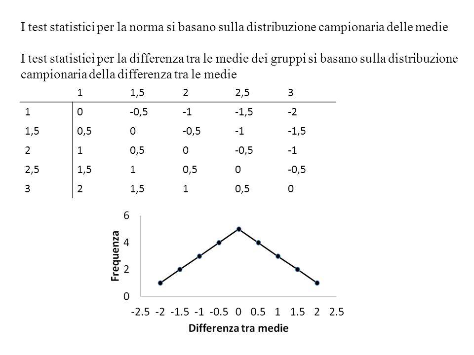 I test statistici per la norma si basano sulla distribuzione campionaria delle medie I test statistici per la differenza tra le medie dei gruppi si ba