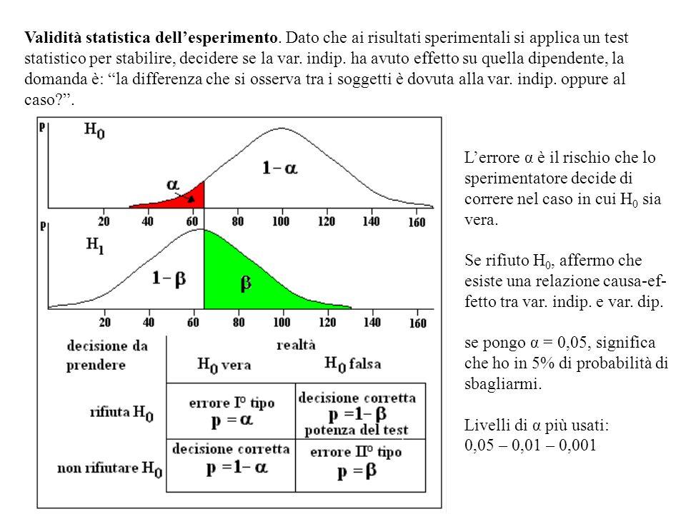 Validità statistica dellesperimento. Dato che ai risultati sperimentali si applica un test statistico per stabilire, decidere se la var. indip. ha avu