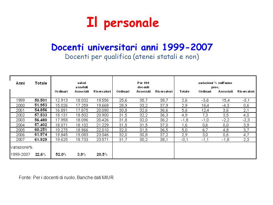 Docenti universitari anni 1999-2007 Docenti per qualifica (atenei statali e non) Fonte: Per i docenti di ruolo, Banche dati MIUR Il personale