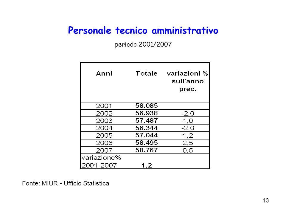 13 Personale tecnico amministrativo periodo 2001/2007 Fonte: MIUR - Ufficio Statistica