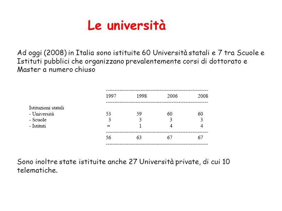 Ad oggi (2008) in Italia sono istituite 60 Università statali e 7 tra Scuole e Istituti pubblici che organizzano prevalentemente corsi di dottorato e