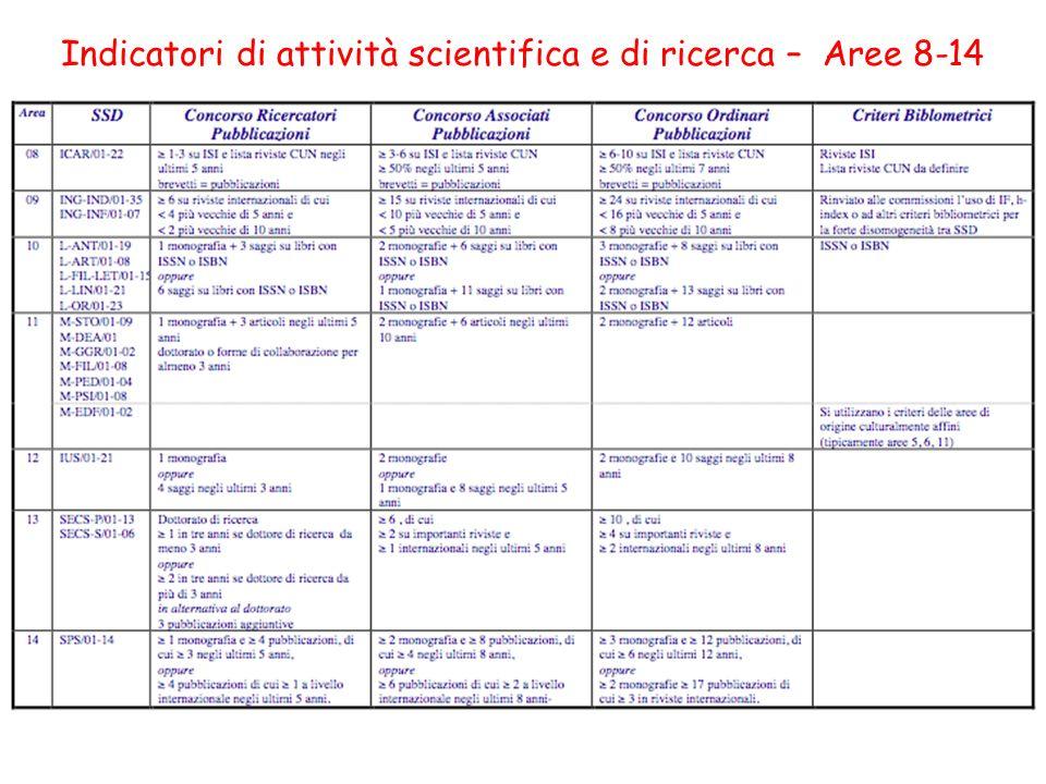 Indicatori di attività scientifica e di ricerca – Aree 8-14